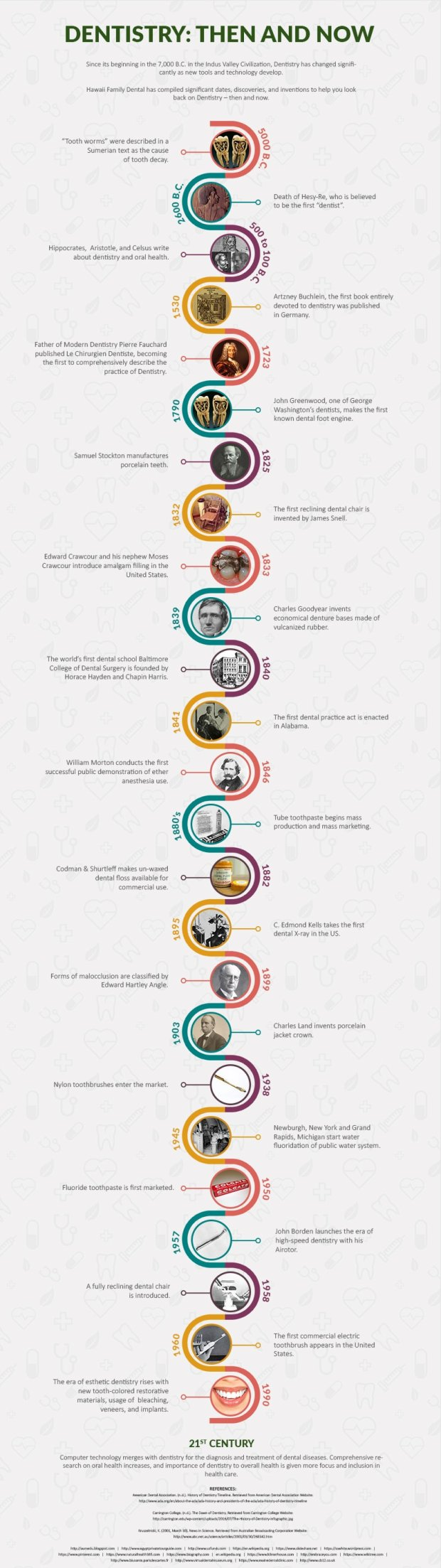 history-of-dentistry-then-and-now-infographic.jpg